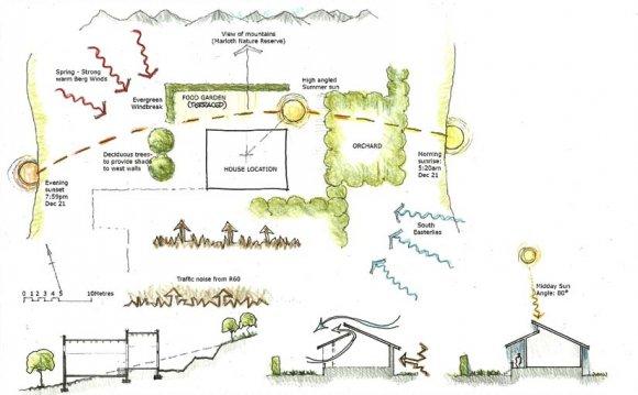 Architectural, Landscape